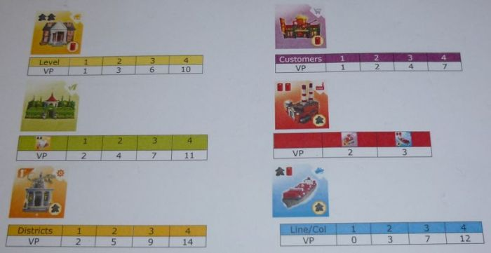 Quadropolis Feuille de score Mode de base_800p600